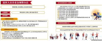 北京最低工资标准上调至每月2320元