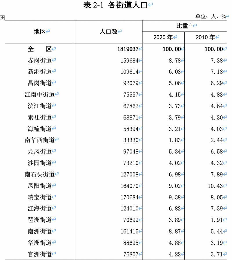 广州海珠:2020年常住人口为181.90万人,琶洲吸引力增强