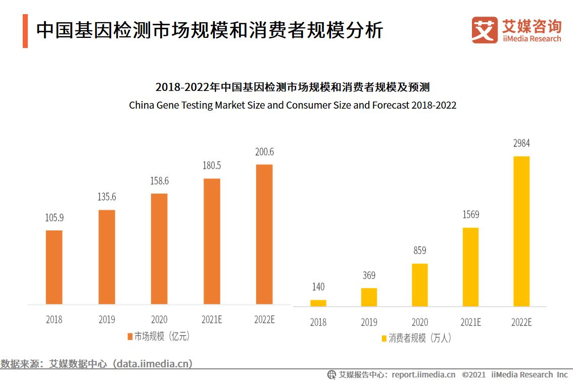 基因检测行业数据分析:2022年中国基因检测市场规模将达200.6亿元