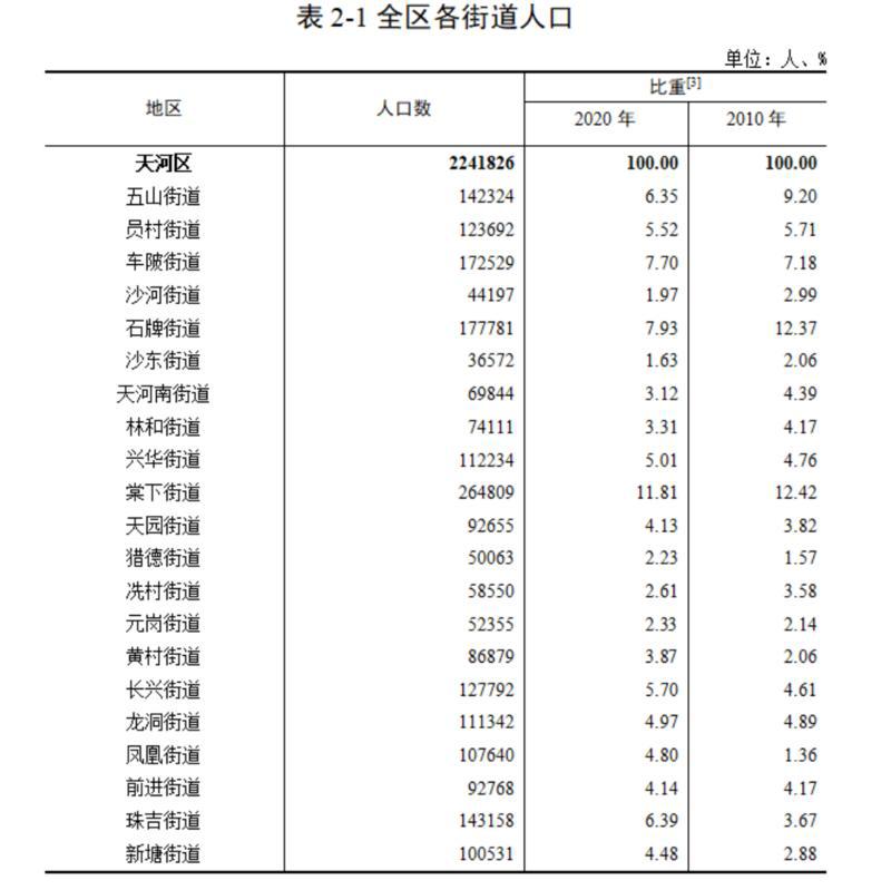 三项数据领跑全市!一文读懂广州天河人口的五大优势