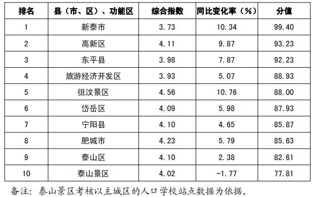 5月份新泰市环境空气质量综合指数以及同比改善率综合排名第一