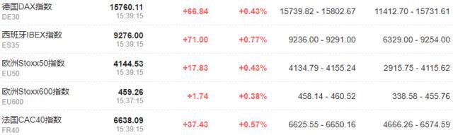 欧洲股市全线高开 多个国家股指刷新历史记录