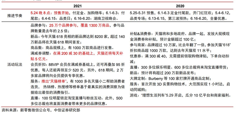 中信证券:天猫618迎来开门红,数字化商业服务领域阿里巴巴竞争优势显著