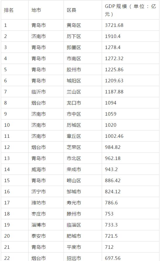 山东136个县(市、区)GDP总排名来了,看看你家乡排第几
