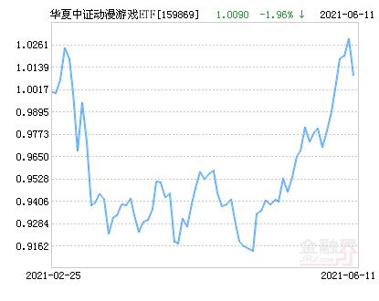 华夏中证动漫游戏ETF净值下跌1.96% 请保持关注