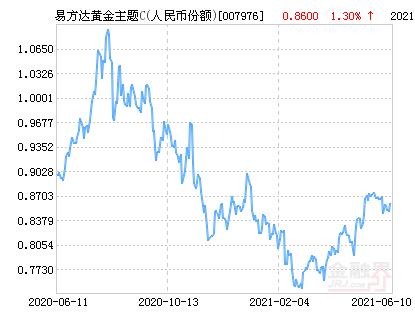 易方达黄金主题C(人民币份额)净值上涨1.30% 请保持关注
