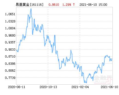 易方达黄金主题A(人民币份额)净值上涨1.29% 请保持关注