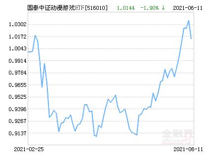 国泰中证动漫游戏ETF净值下跌1.90% 请保持关注