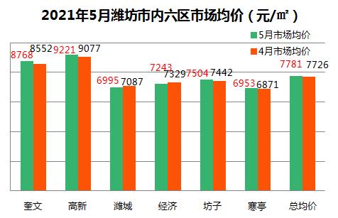 潍坊5月新房市场均价出炉 均价7781元/㎡环比正增长