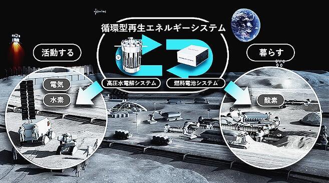 本田与JAXA共同开展月面能源循环再生系统可行性研究