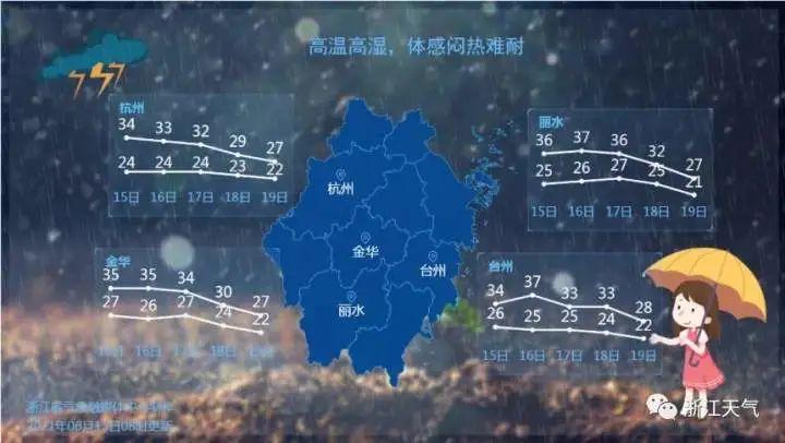 气温33℃,体感55℃!杭州人最近很难熬,今晚还有雷雨大风杀到