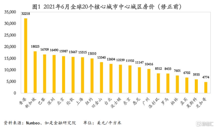 全球核心城市房价对比:京沪深到底有没有泡沫?