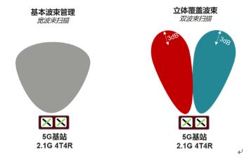 内蒙古联通携手华为完成全国首个5G FDD立体覆盖波束方案验证