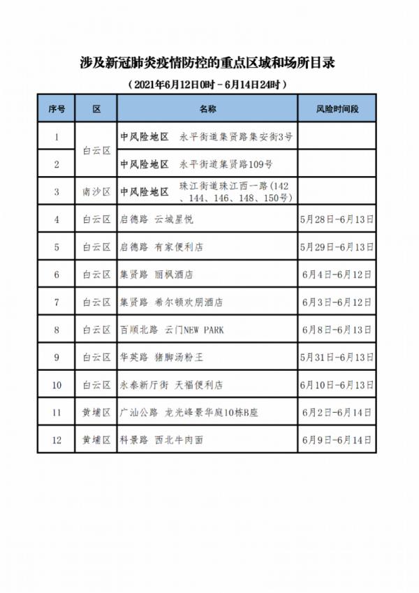 广州公布涉及新冠肺炎疫情防控的重点区域和场所目录