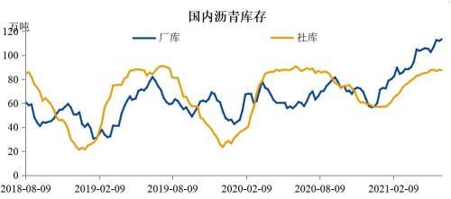 稀释沥青进口征税窗口来临,未来现货将提价,总产量下降?