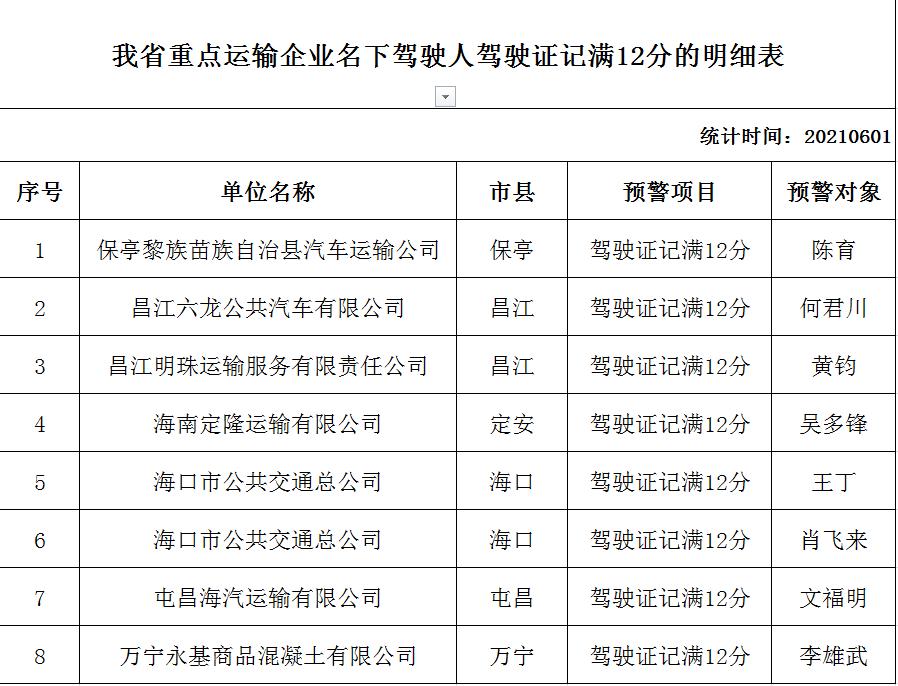 海南交警公布一批交通违法行为突出运输企业名单