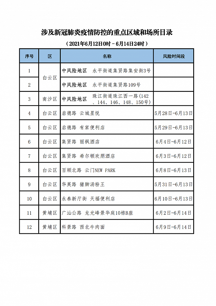广州卫健委再公布12个涉疫重点区域和场所