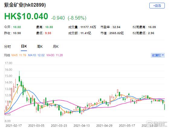 """大行评级   富瑞:上调紫金矿业(2899.HK)目标价至14.83港元 评级""""买入"""""""