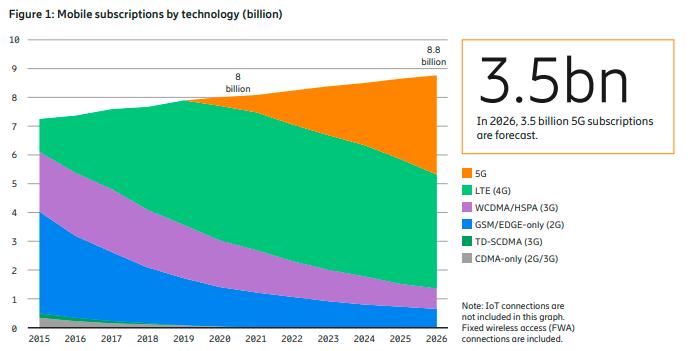 爱立信预计今年全球5G用户将达到5.8亿,较去年增长逾一倍