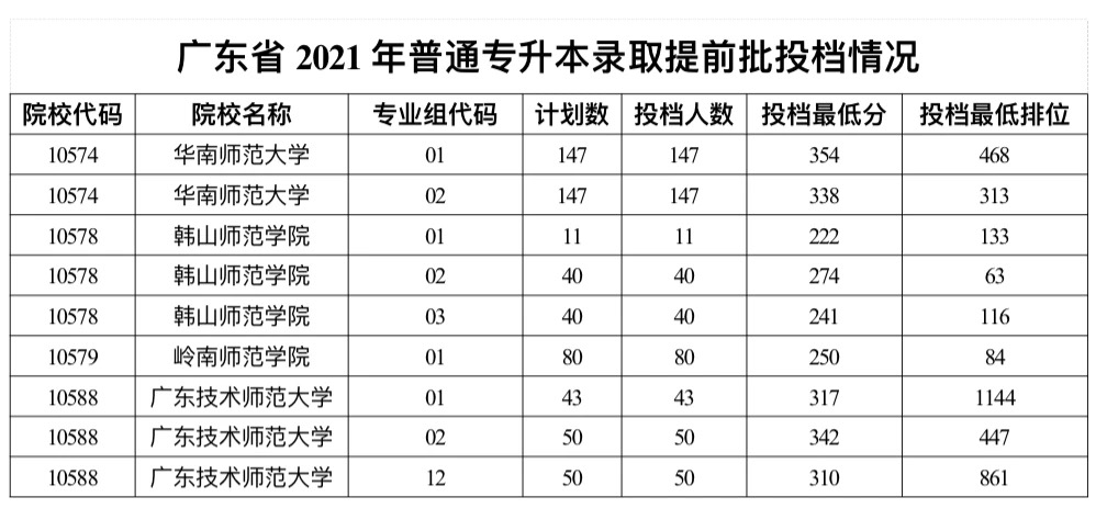 6月15日广东省普通专升本提前批开始投档