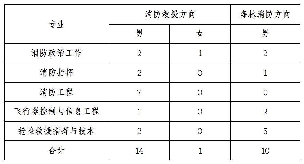 中国消防救援学院今年计划在甘肃招生25名
