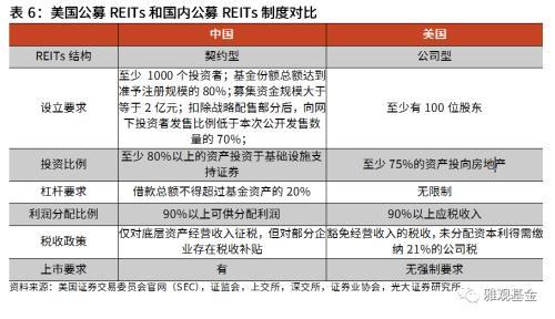 美国REITs和内地REITs制度对比 两国公募REITs均避免了双重征税