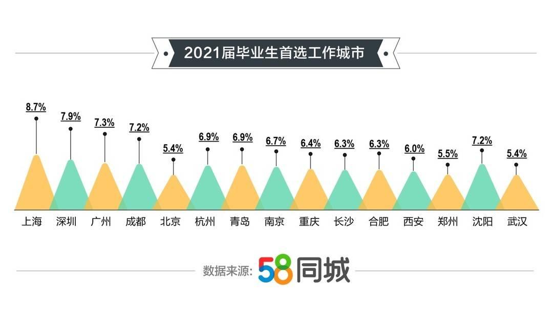 封面有数丨2021毕业生偏爱IT行业,网络主播等新兴职业薪资增速较快