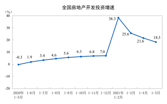 官方数据:5月商品房销售略有反弹 土地市场表现不及预期
