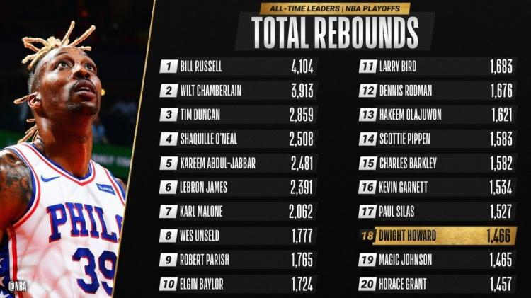 霍华德季后赛篮板总数超越魔术师 升至历史第18位
