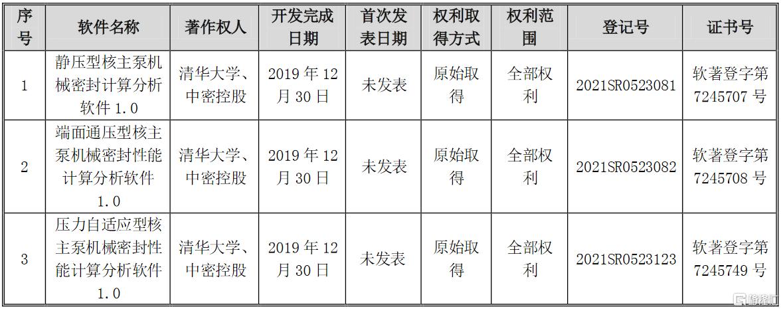 中密控股(300470.SZ):取得3项计算机软件著作权登记证书