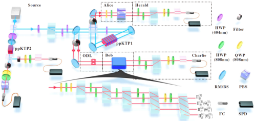 我观测到开放量子系统多步演化记忆效应