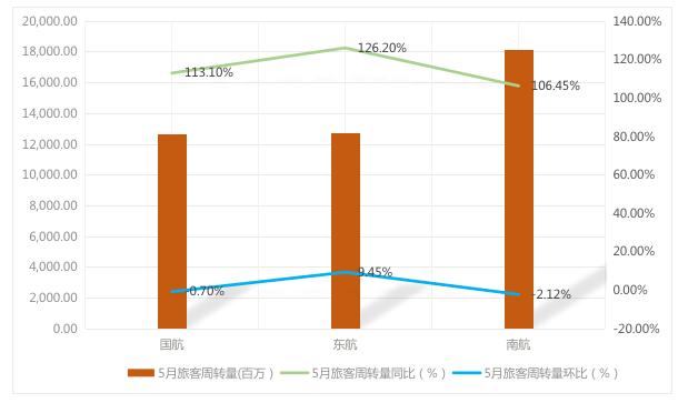 三大航司5月成绩比拼:客座率、载客量增幅哪家高?