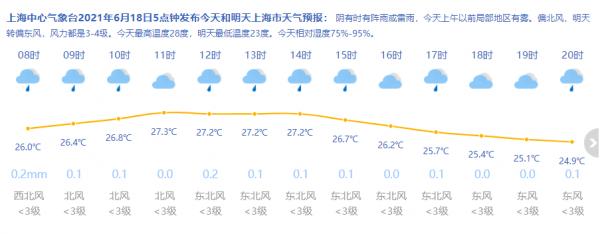 周六雨水暂歇 上海今天阴有时有阵雨或雷雨最高28度