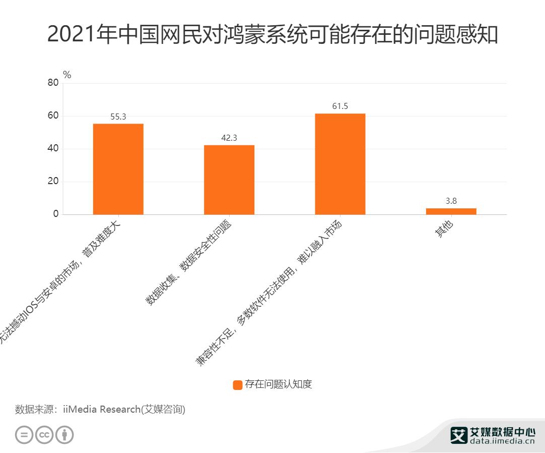 手机行业数据分析:2021年中国42.3%的网民担忧鸿蒙系统在数据收集和数据安全性存在问题