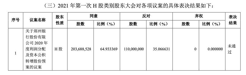 未获H股三分之二股东同意 郑州银行不进行现金分红方案遭否