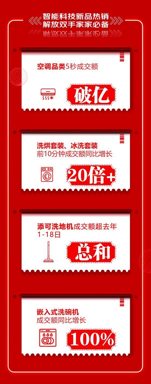 京东618零点巅峰答卷 新兴家电品类增速可观