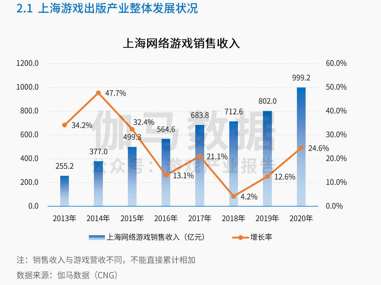 上海游戏产业去年总销售收入1206亿元,产业引领作用突出