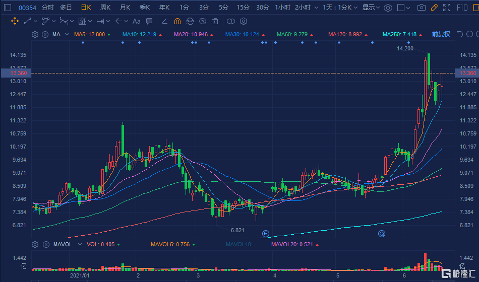 港股异动 | 中软国际(0354.HK)涨超6% 获瑞信看高股价至15.5港元