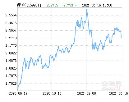 方正富邦深证100ETF净值上涨1.11% 请保持关注