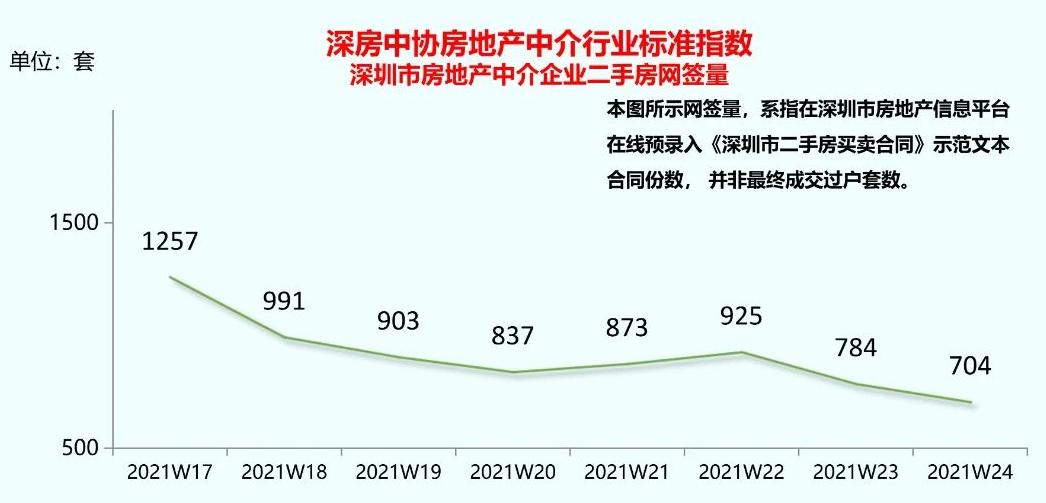 深圳地产势力周榜:上周二手房网签量持续下跌,险些失守700套关口
