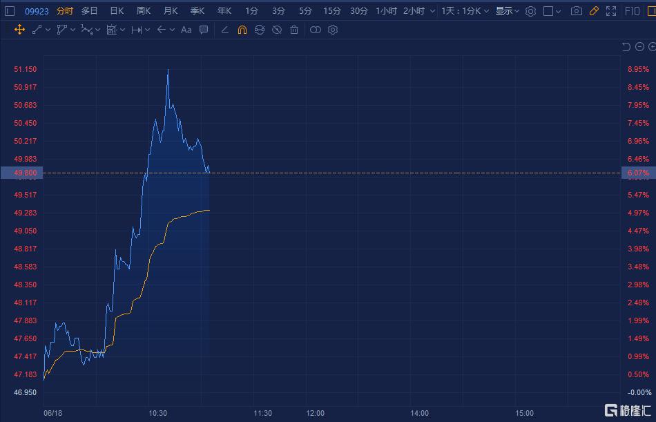 港股异动   移卡(09923.HK)一度大涨9% 日前获券商首予买入评级