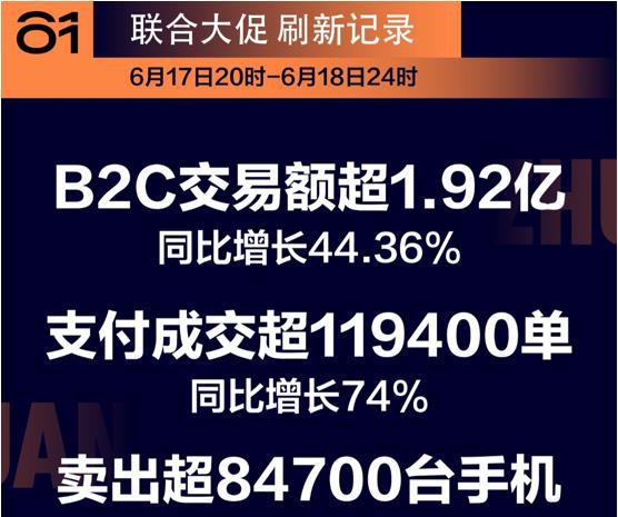 618战报丨转转集团28小时卖出8.4万部手机,B2C交易额同比增长44.36%