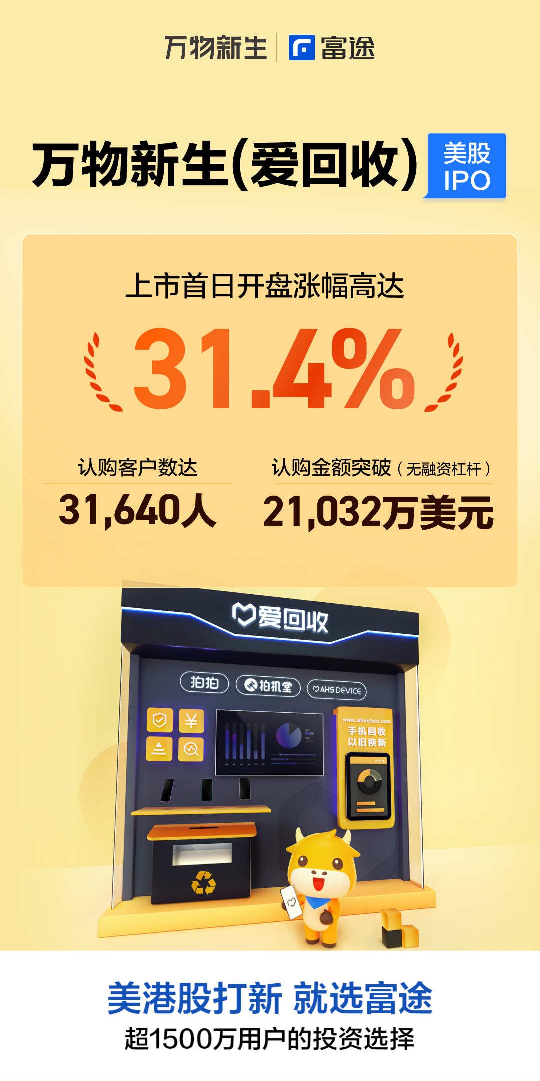 万物新生(爱回收)首挂涨超31%,富途认购客户数超3.1万人