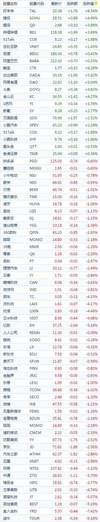 中国概念股周五收盘涨跌互现 在线教育股集体反弹好未来涨逾8%