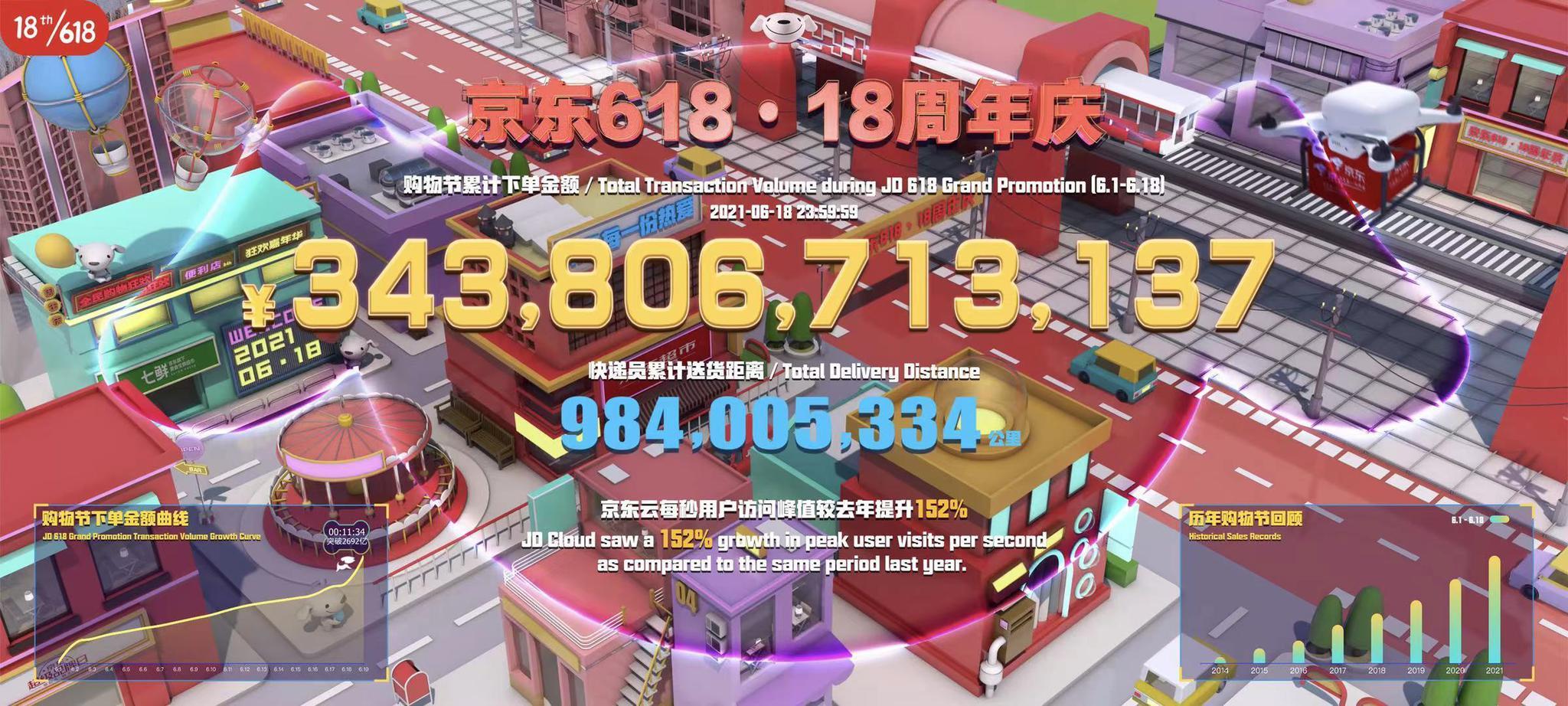 """京东618""""又双叒叕""""破纪录"""