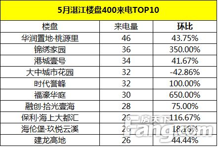 【400来电分析】2021年5月湛江楼盘400来电总量1660通 环比减少2.0%