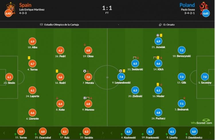 西班牙vs波兰评分:莱万多夫斯基7.4分最高