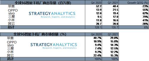 供货商称已收到华为Mate50设计方案!iPhone12系列出货量下降23%