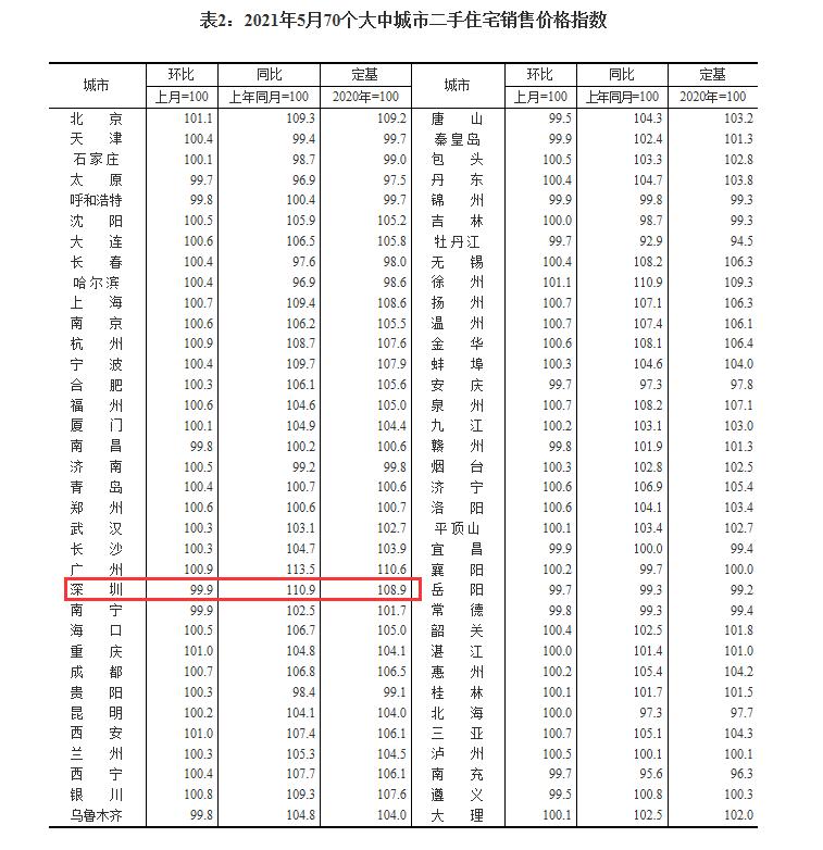 国统局:23个月来价格首次下跌!深圳二手房真的凉了?