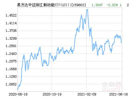 易方达中证浙江新动能ETF(QDII)净值上涨1.19% 请保持关注